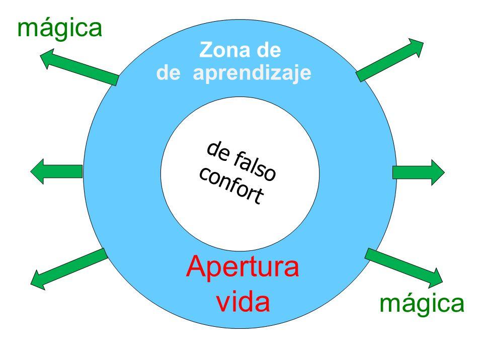 de falso confort de aprendizaje Apertura vida Zona de mágica
