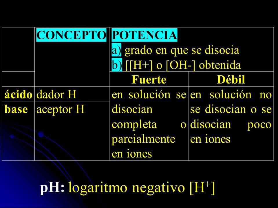 CONCEPTOPOTENCIA a) grado en que se disocia b) [[H+] o [OH-] obtenida FuerteDébil ácidodador Hen solución se disocian completa o parcialmente en iones en solución no se disocian o se disocian poco en iones baseaceptor H pH: logaritmo negativo [H + ]