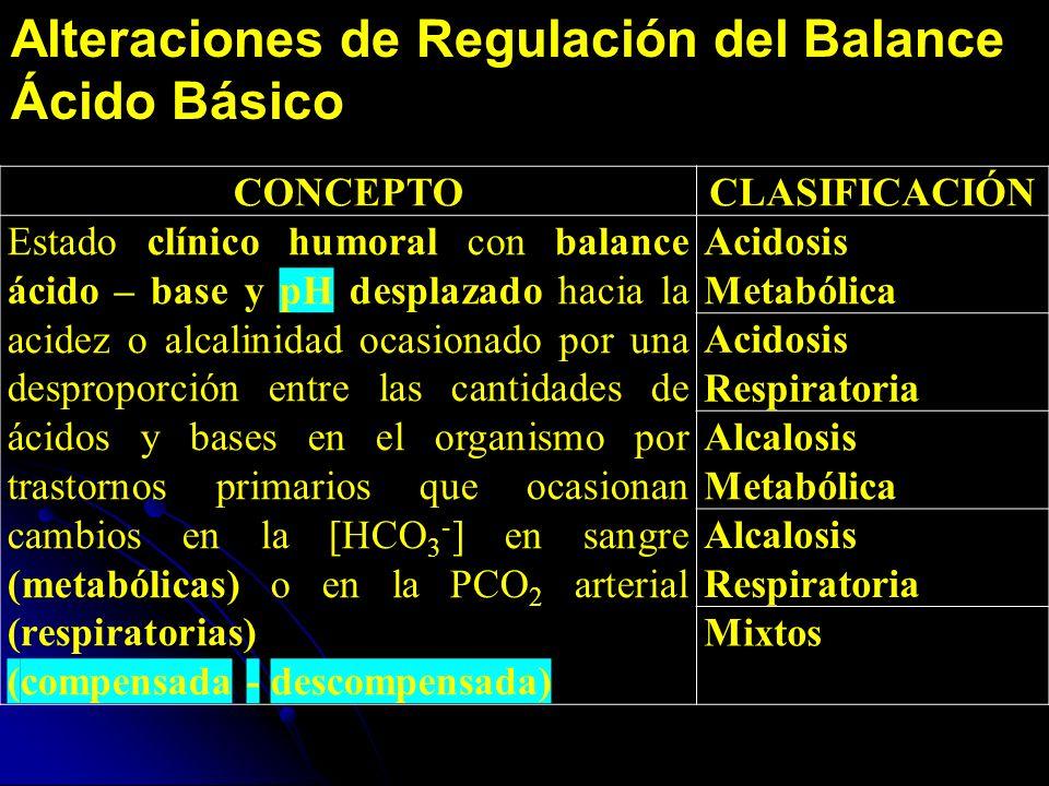 Alteraciones de Regulación del Balance Ácido Básico CONCEPTOCLASIFICACIÓN Estado clínico humoral con balance ácido – base y pH desplazado hacia la acidez o alcalinidad ocasionado por una desproporción entre las cantidades de ácidos y bases en el organismo por trastornos primarios que ocasionan cambios en la [HCO 3 - ] en sangre (metabólicas) o en la PCO 2 arterial (respiratorias) (compensada - descompensada) Acidosis Metabólica Acidosis Respiratoria Alcalosis Metabólica Alcalosis Respiratoria Mixtos