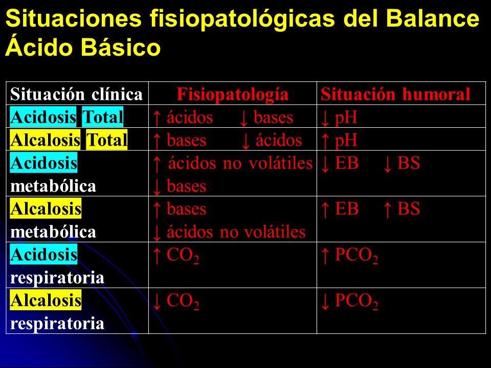 Situación clínicaFisiopatologíaSituación humoral Acidosis Total ácidos bases pH Alcalosis Total bases ácidos pH Acidosis metabólica ácidos no volátiles bases EB BS Alcalosis metabólica bases ácidos no volátiles EB BS Acidosis respiratoria CO 2 PCO 2 Alcalosis respiratoria CO 2 PCO 2