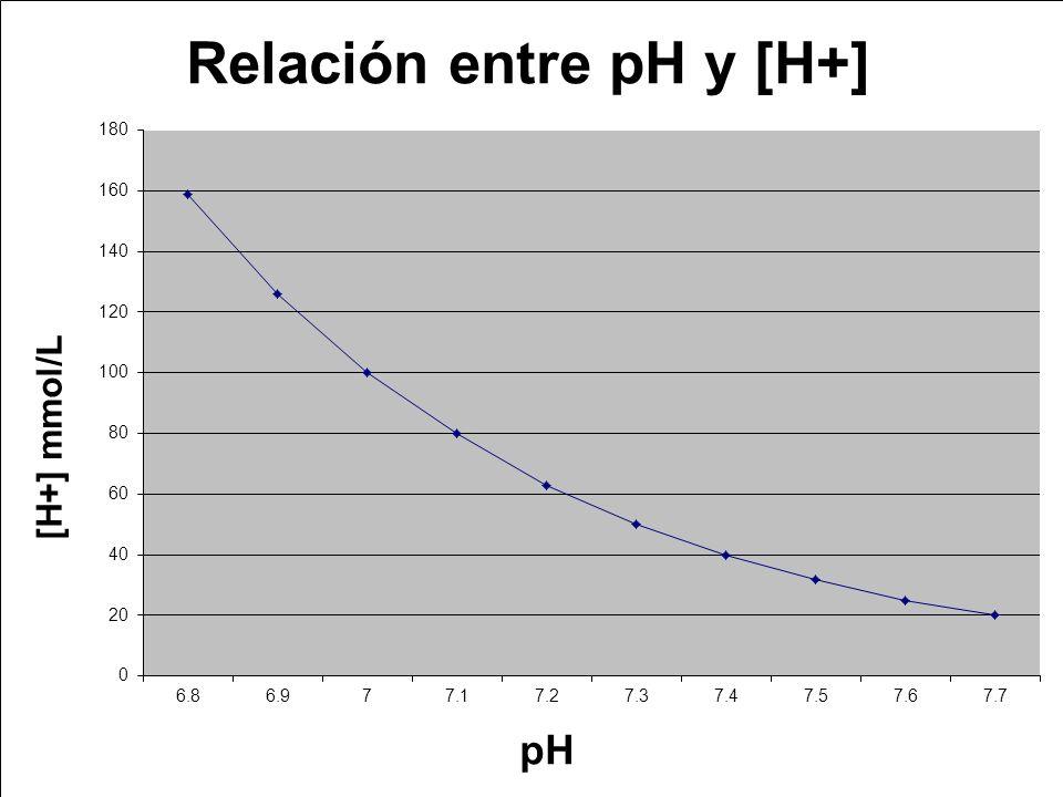 Situaciones fisiopatológicas del Balance Ácido Básico CondiciónpHHCO 3 - (mEql/l) PCO 2 (mmHg) Causa Normal7.424.140 Acidosis Metabólica 7.28 - 6.9618.1 - 540 - 23 Ingestión NH 4 Cl acidosis diabética Alcalosis Metabólica 7.5 – 7.5630.1 – 49.840 - 58 Ingestión NaHCO 3 vómito prolongados Acidosis Respiratoria 7.3425 – 33.548 - 64 Respiración CO 2 Enfisema Alcalosis Respiratoria 7.53 – 7.4822 – 18.727 - 26 Hiperventilación Vivir 4000 m de altura (3 semanas) Plasma arterial