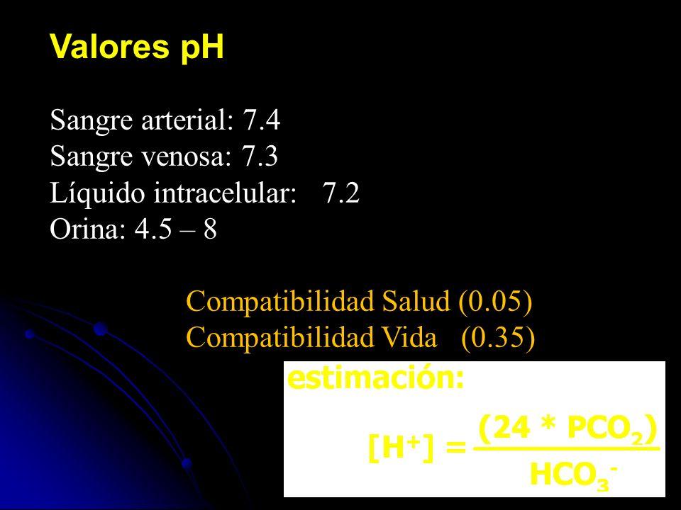 Sangre arterial: 7.4 Sangre venosa: 7.3 Líquido intracelular: 7.2 Orina: 4.5 – 8 Compatibilidad Salud (0.05) Compatibilidad Vida (0.35)