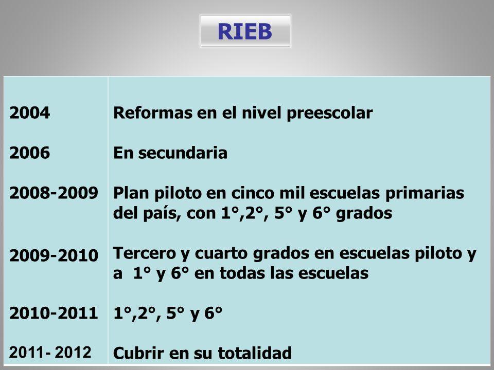 RIEB 2004 2006 2008-2009 2009-2010 2010-2011 2011- 2012 Reformas en el nivel preescolar En secundaria Plan piloto en cinco mil escuelas primarias del