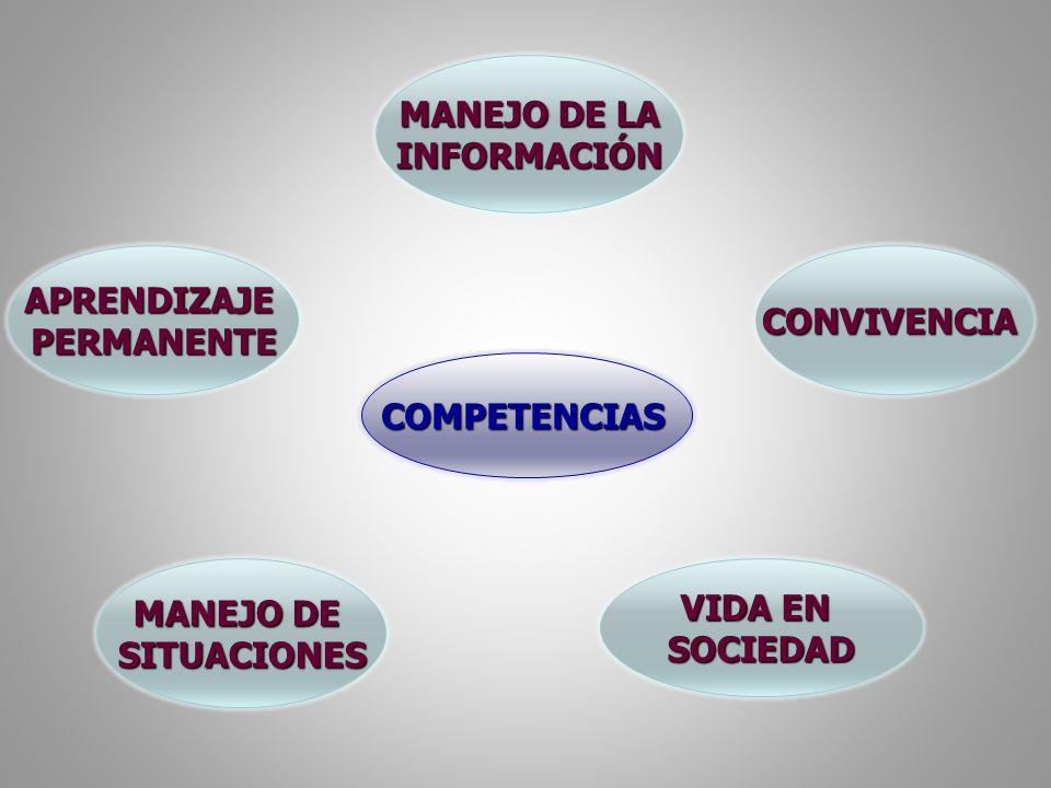 COMPETENCIAS APRENDIZAJE PERMANENTE MANEJO DE LA MANEJO DE LA INFORMACIÓN MANEJO DE MANEJO DE SITUACIONES CONVIVENCIA VIDA EN VIDA EN SOCIEDAD