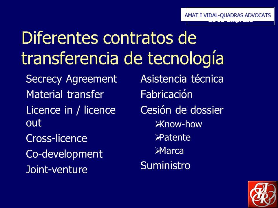 Inserte aquí el logo de su Empresa Diferentes contratos de transferencia de tecnología Secrecy Agreement Material transfer Licence in / licence out Cr