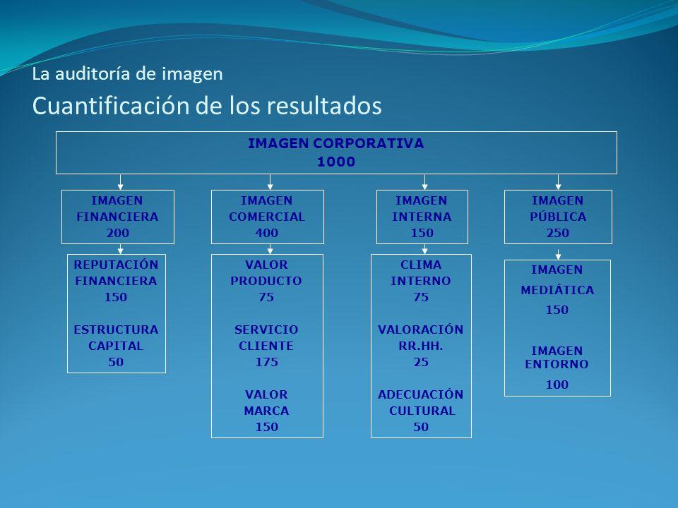 La auditoría de imagen Cuantificación de los resultados IMAGEN FINANCIERA 200 IMAGEN COMERCIAL 400 IMAGEN INTERNA 150 IMAGEN PÚBLICA 250 REPUTACIÓN FI