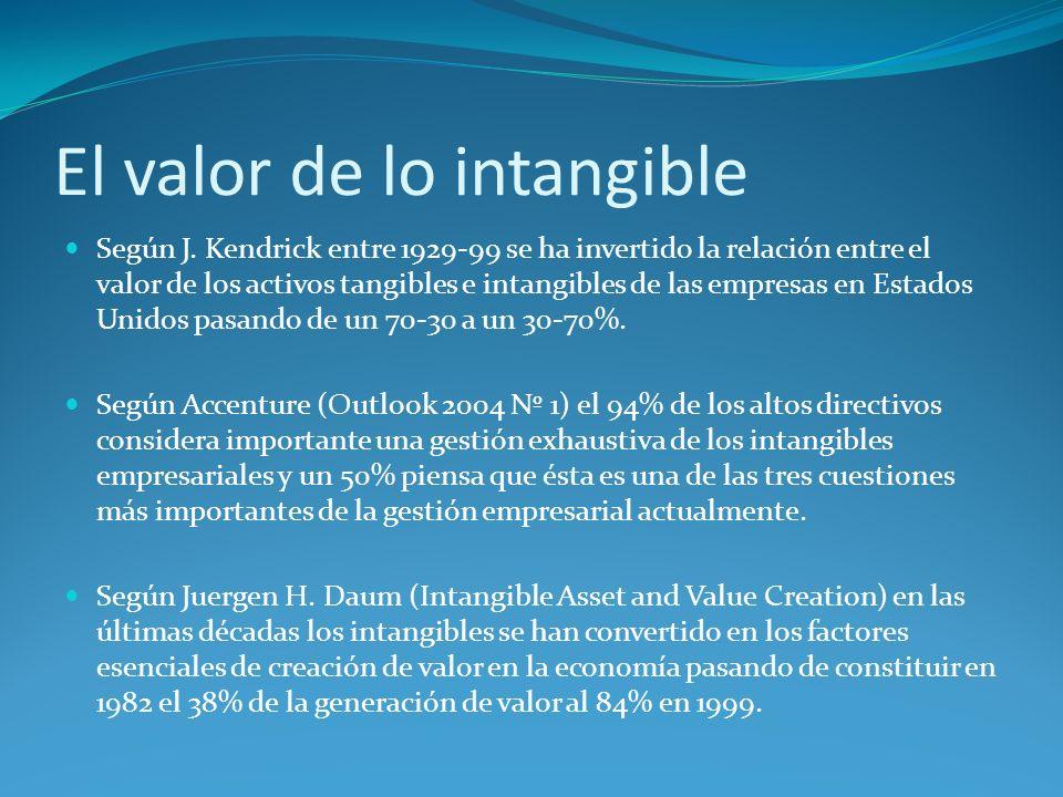 El valor de lo intangible Según J. Kendrick entre 1929-99 se ha invertido la relación entre el valor de los activos tangibles e intangibles de las emp