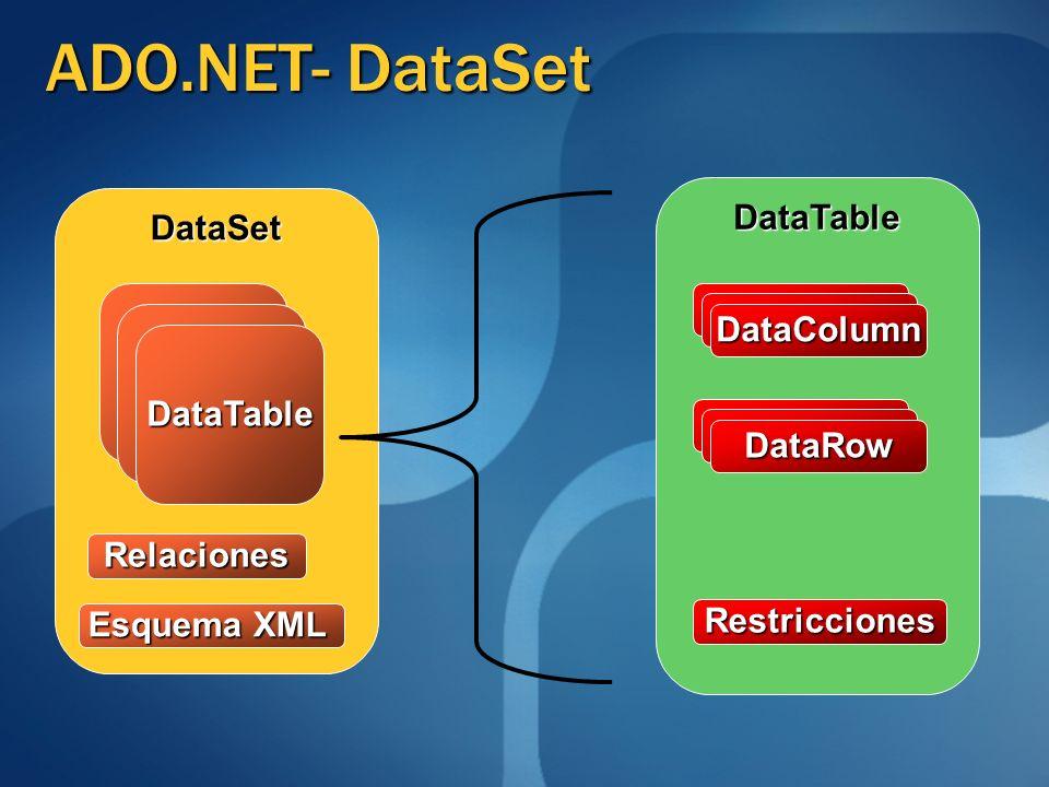 DataSet DataTable DataTable DataRow DataColumn Relaciones Restricciones Esquema XML ADO.NET- DataSet