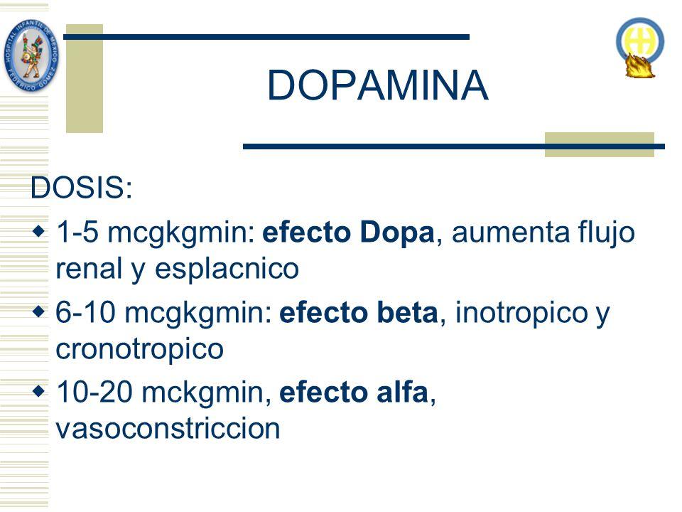DOPAMINA DOSIS: 1-5 mcgkgmin: efecto Dopa, aumenta flujo renal y esplacnico 6-10 mcgkgmin: efecto beta, inotropico y cronotropico 10-20 mckgmin, efecto alfa, vasoconstriccion