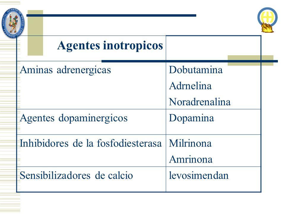 Agentes inotropicos Aminas adrenergicasDobutamina Adrnelina Noradrenalina Agentes dopaminergicosDopamina Inhibidores de la fosfodiesterasaMilrinona Amrinona Sensibilizadores de calciolevosimendan