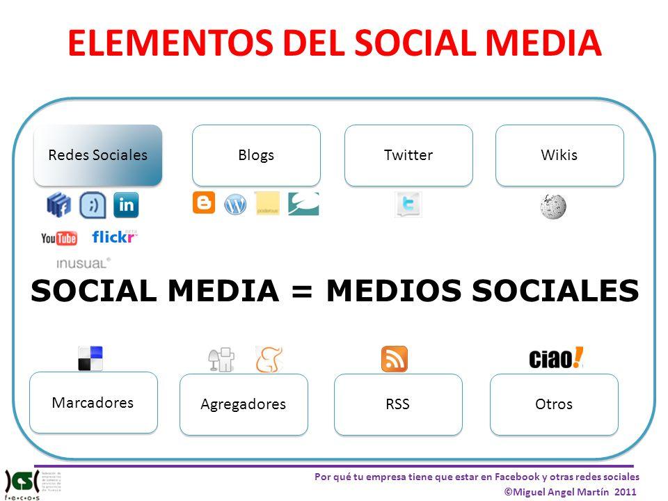 Por qué tu empresa tiene que estar en Facebook y otras redes sociales ©Miguel Angel Martín 2011 ELEMENTOS DEL SOCIAL MEDIA Redes Sociales Blogs Twitte