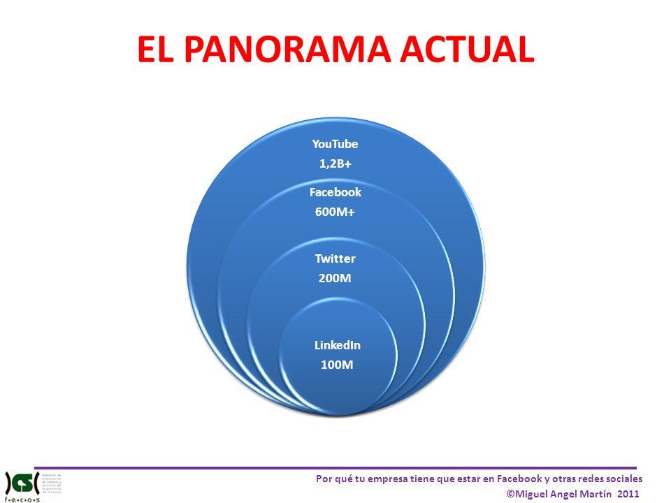 Por qué tu empresa tiene que estar en Facebook y otras redes sociales ©Miguel Angel Martín 2011 YouTube 1,2B+ Facebook 600M+ Twitter 200M LinkedIn 100