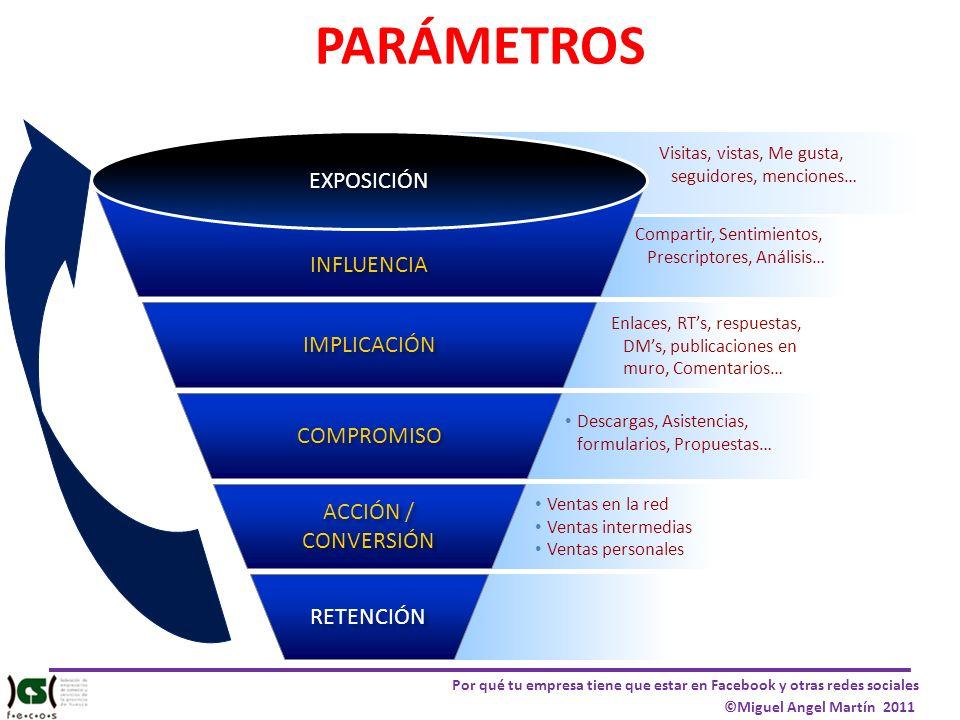 Por qué tu empresa tiene que estar en Facebook y otras redes sociales ©Miguel Angel Martín 2011 Ventas en la red Ventas intermedias Ventas personales