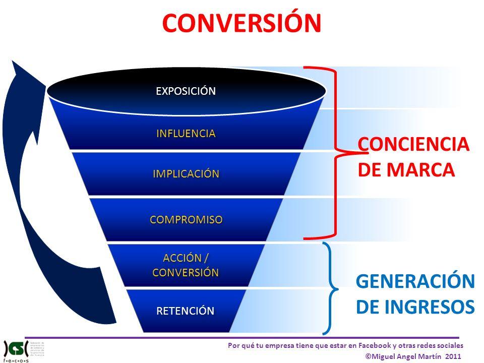 Por qué tu empresa tiene que estar en Facebook y otras redes sociales ©Miguel Angel Martín 2011 INFLUENCIA IMPLICACIÓN COMPROMISO ACCIÓN / CONVERSIÓN