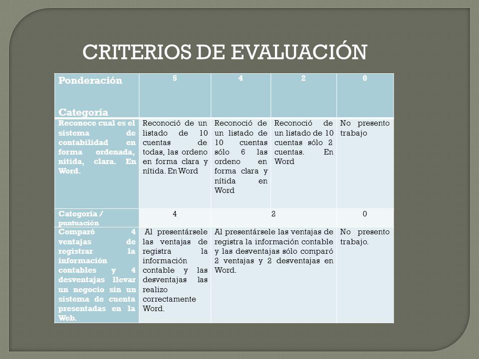 Categorías / puntuación 520 Con las cuentas presentadas del sistema de contabilidad preparó el Estado de Situación Inicial en Excel Clasificó, ordenó y preparo de manera correcta el Estado de Situación.