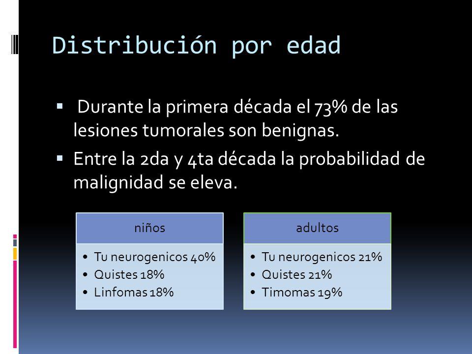 Distribución por edad Durante la primera década el 73% de las lesiones tumorales son benignas.
