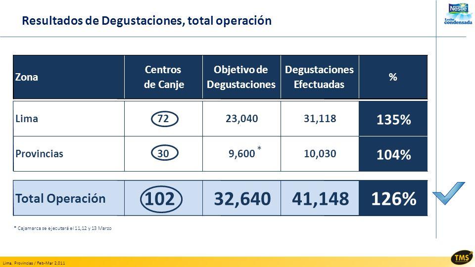 Lima, Provincias / Feb-Mar 2,011 Resultados de Degustaciones, total operación Zona Centros de Canje Objetivo de Degustaciones Efectuadas % Lima7223,04