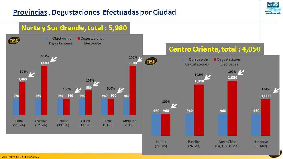 Lima, Provincias / Feb-Mar 2,011 Provincias, Degustaciones Efectuadas por Ciudad Centro Oriente, total : 4,050 Norte y Sur Grande, total : 5,980
