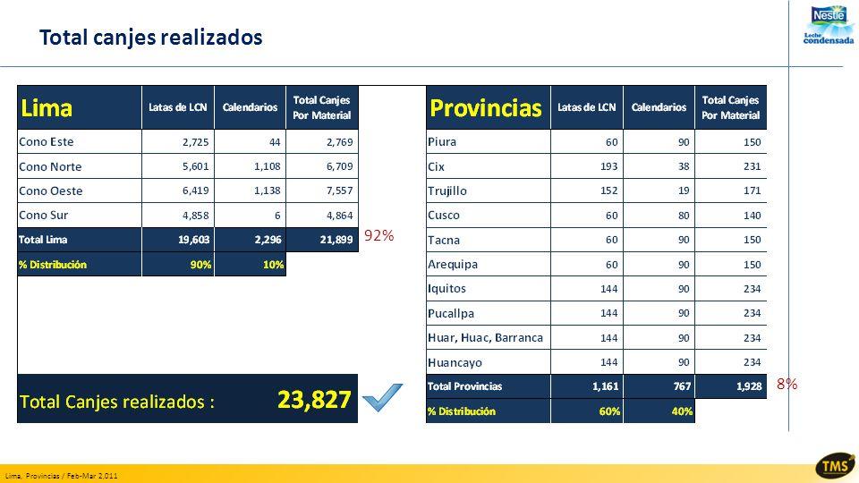 Lima, Provincias / Feb-Mar 2,011 Total canjes realizados 92% 8%
