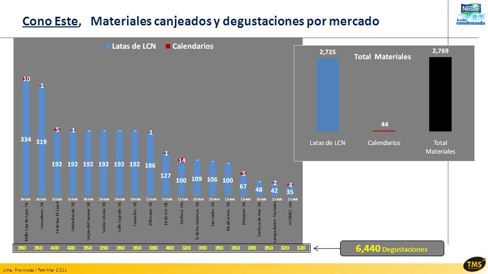 Lima, Provincias / Feb-Mar 2,011 Cono Este, Materiales canjeados y degustaciones por mercado 6,440 Degustaciones