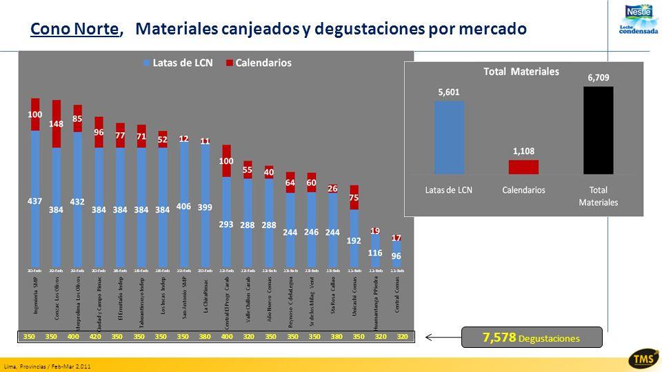 Lima, Provincias / Feb-Mar 2,011 Cono Norte, Materiales canjeados y degustaciones por mercado 7,578 Degustaciones