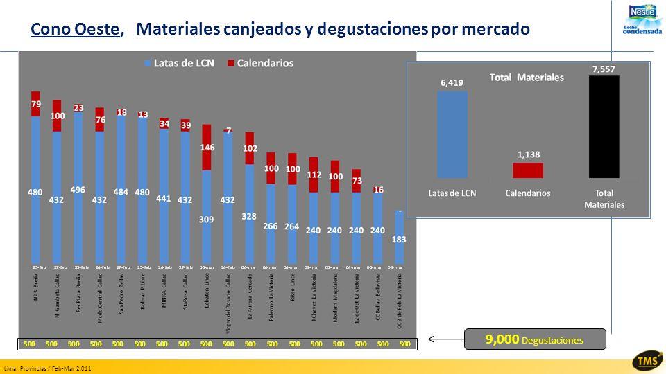 Lima, Provincias / Feb-Mar 2,011 Cono Oeste, Materiales canjeados y degustaciones por mercado 9,000 Degustaciones
