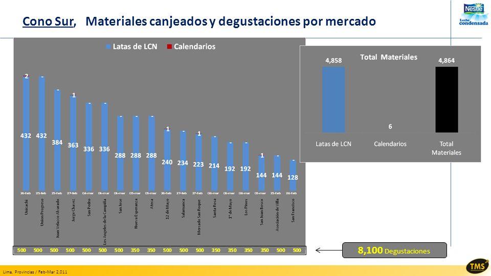 Lima, Provincias / Feb-Mar 2,011 Cono Sur, Materiales canjeados y degustaciones por mercado 8,100 Degustaciones