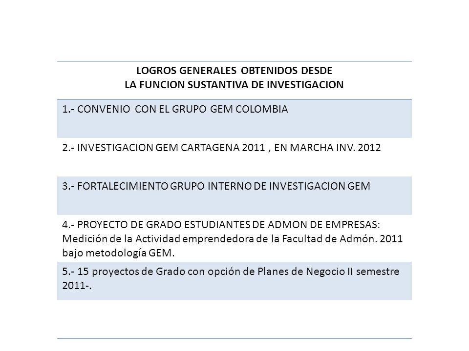 LOGROS GENERALES OBTENIDOS DESDE LA FUNCION SUSTANTIVA DE INVESTIGACION 1.- CONVENIO CON EL GRUPO GEM COLOMBIA 2.- INVESTIGACION GEM CARTAGENA 2011, EN MARCHA INV.