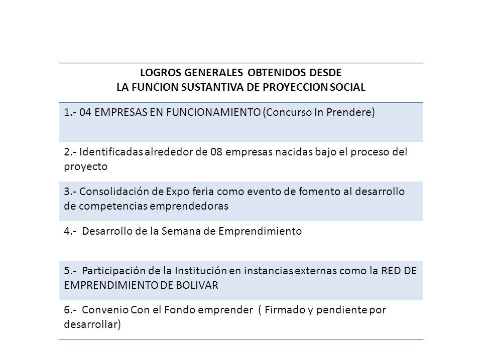 LOGROS GENERALES OBTENIDOS DESDE LA FUNCION SUSTANTIVA DE PROYECCION SOCIAL 1.- 04 EMPRESAS EN FUNCIONAMIENTO (Concurso In Prendere) 2.- Identificadas alrededor de 08 empresas nacidas bajo el proceso del proyecto 3.- Consolidación de Expo feria como evento de fomento al desarrollo de competencias emprendedoras 4.- Desarrollo de la Semana de Emprendimiento 5.- Participación de la Institución en instancias externas como la RED DE EMPRENDIMIENTO DE BOLIVAR 6.- Convenio Con el Fondo emprender ( Firmado y pendiente por desarrollar)