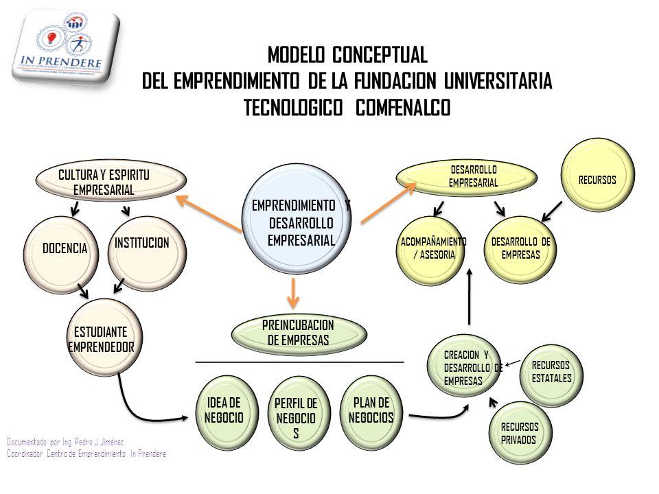 MODELO CONCEPTUAL DEL EMPRENDIMIENTO DE LA FUNDACION UNIVERSITARIA TECNOLOGICO COMFENALCO EMPRENDIMIENTO Y DESARROLLO EMPRESARIAL CULTURA Y ESPIRITU EMPRESARIAL PREINCUBACION DE EMPRESAS DESARROLLO EMPRESARIAL DOCENCIA INSTITUCION ESTUDIANTE EMPRENDEDOR IDEA DE NEGOCIO PERFIL DE NEGOCIO S PLAN DE NEGOCIOS CREACION Y DESARROLLO DE EMPRESAS ACOMPAÑAMIENTO / ASESORIA RECURSOS DESARROLLO DE EMPRESAS RECURSOS ESTATALES RECURSOS PRIVADOS Documentado por Ing.