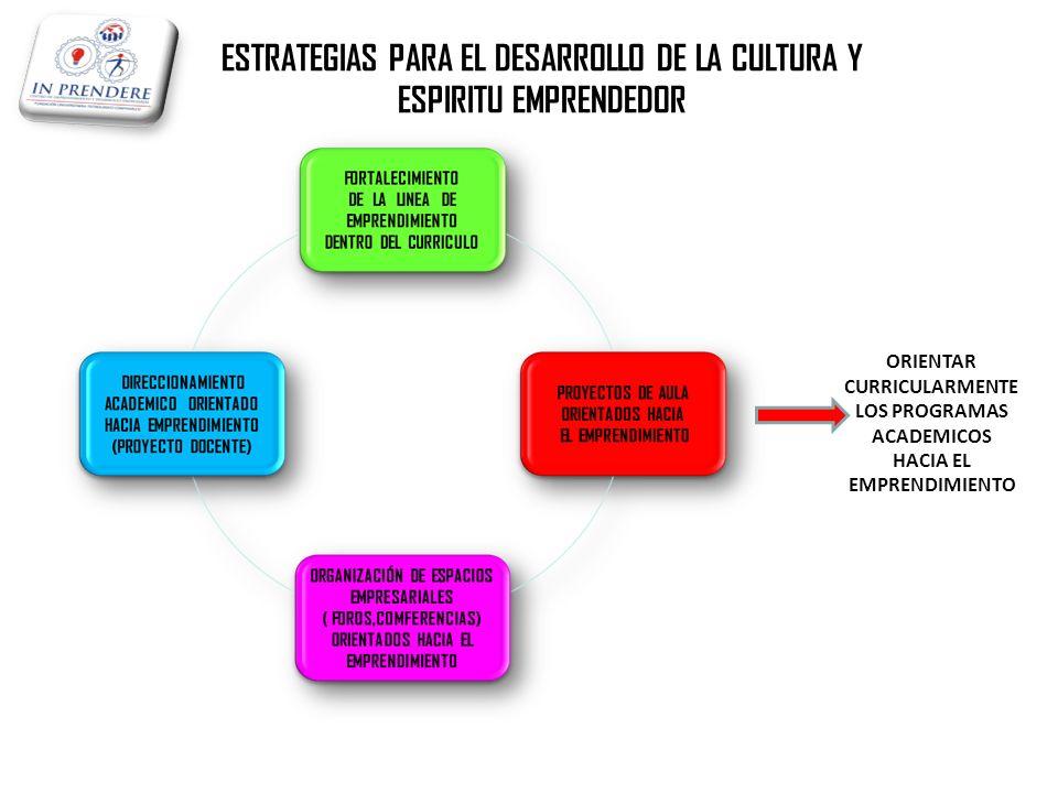 ORIENTAR CURRICULARMENTE LOS PROGRAMAS ACADEMICOS HACIA EL EMPRENDIMIENTO ESTRATEGIAS PARA EL DESARROLLO DE LA CULTURA Y ESPIRITU EMPRENDEDOR