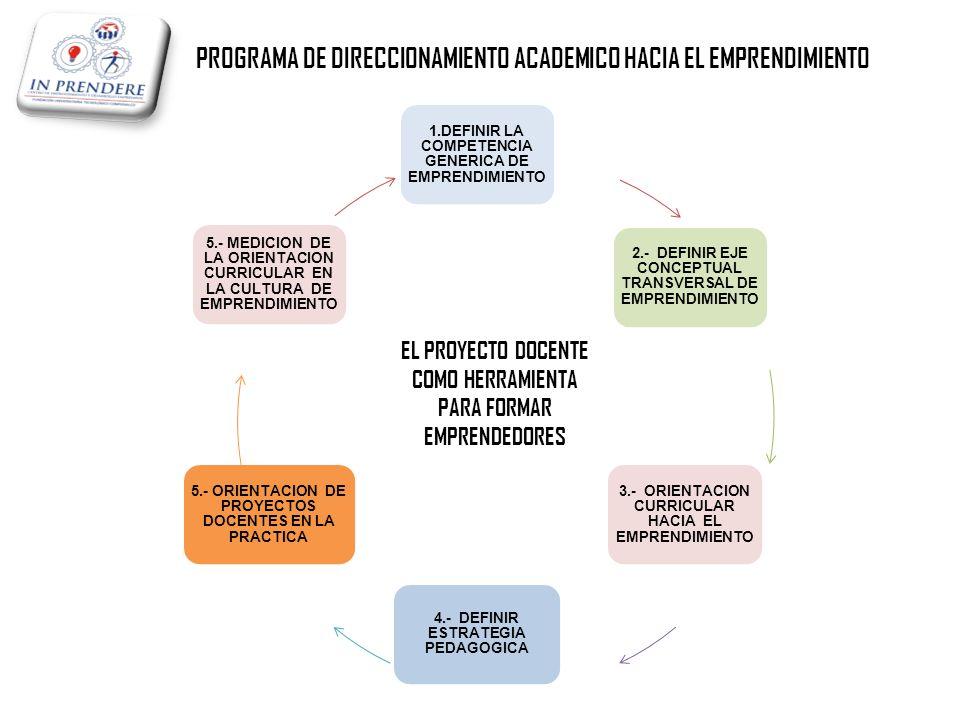 PROGRAMA DE DIRECCIONAMIENTO ACADEMICO HACIA EL EMPRENDIMIENTO 1.DEFINIR LA COMPETENCIA GENERICA DE EMPRENDIMIENTO 2.- DEFINIR EJE CONCEPTUAL TRANSVERSAL DE EMPRENDIMIENTO 3.- ORIENTACION CURRICULAR HACIA EL EMPRENDIMIENTO 4.- DEFINIR ESTRATEGIA PEDAGOGICA 5.- ORIENTACION DE PROYECTOS DOCENTES EN LA PRACTICA 5.- MEDICION DE LA ORIENTACION CURRICULAR EN LA CULTURA DE EMPRENDIMIENTO EL PROYECTO DOCENTE COMO HERRAMIENTA PARA FORMAR EMPRENDEDORES