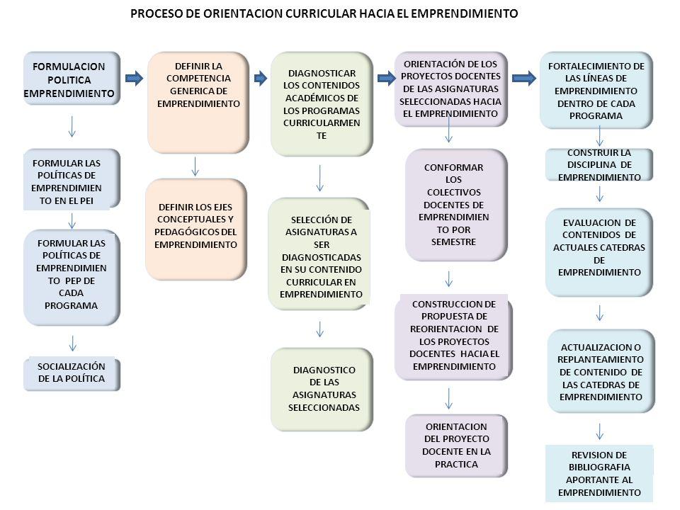 DIAGNOSTICAR LOS CONTENIDOS ACADÉMICOS DE LOS PROGRAMAS CURRICULARMEN TE FORMULACION POLITICA EMPRENDIMIENTO DEFINIR LOS EJES CONCEPTUALES Y PEDAGÓGICOS DEL EMPRENDIMIENTO ORIENTACIÓN DE LOS PROYECTOS DOCENTES DE LAS ASIGNATURAS SELECCIONADAS HACIA EL EMPRENDIMIENTO FORTALECIMIENTO DE LAS LÍNEAS DE EMPRENDIMIENTO DENTRO DE CADA PROGRAMA PROCESO DE ORIENTACION CURRICULAR HACIA EL EMPRENDIMIENTO FORMULAR LAS POLÍTICAS DE EMPRENDIMIEN TO EN EL PEI FORMULAR LAS POLÍTICAS DE EMPRENDIMIEN TO PEP DE CADA PROGRAMA SOCIALIZACIÓN DE LA POLÍTICA SELECCIÓN DE ASIGNATURAS A SER DIAGNOSTICADAS EN SU CONTENIDO CURRICULAR EN EMPRENDIMIENTO DIAGNOSTICO DE LAS ASIGNATURAS SELECCIONADAS CONFORMAR LOS COLECTIVOS DOCENTES DE EMPRENDIMIEN TO POR SEMESTRE CONSTRUCCION DE PROPUESTA DE REORIENTACION DE LOS PROYECTOS DOCENTES HACIA EL EMPRENDIMIENTO ORIENTACION DEL PROYECTO DOCENTE EN LA PRACTICA CONSTRUIR LA DISCIPLINA DE EMPRENDIMIENTO EVALUACION DE CONTENIDOS DE ACTUALES CATEDRAS DE EMPRENDIMIENTO ACTUALIZACION O REPLANTEAMIENTO DE CONTENIDO DE LAS CATEDRAS DE EMPRENDIMIENTO REVISION DE BIBLIOGRAFIA APORTANTE AL EMPRENDIMIENTO DEFINIR LA COMPETENCIA GENERICA DE EMPRENDIMIENTO