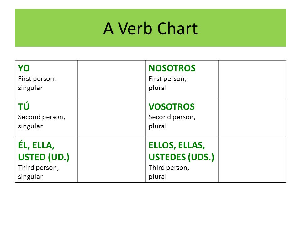 A Verb Chart YO First person, singular NOSOTROS First person, plural TÚ Second person, singular VOSOTROS Second person, plural ÉL, ELLA, USTED (UD.) T