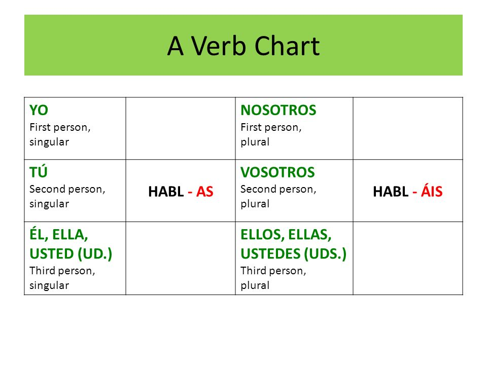 A Verb Chart YO First person, singular NOSOTROS First person, plural TÚ Second person, singular HABL - AS VOSOTROS Second person, plural HABL - ÁIS ÉL