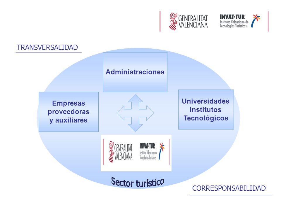 Administraciones Empresas proveedoras y auxiliares Universidades Institutos Tecnológicos TRANSVERSALIDAD CORRESPONSABILIDAD