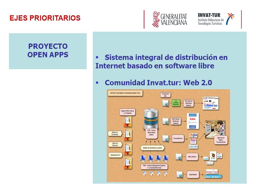PROYECTO OPEN APPS Sistema integral de distribución en Internet basado en software libre Comunidad Invat.tur: Web 2.0 EJES PRIORITARIOS