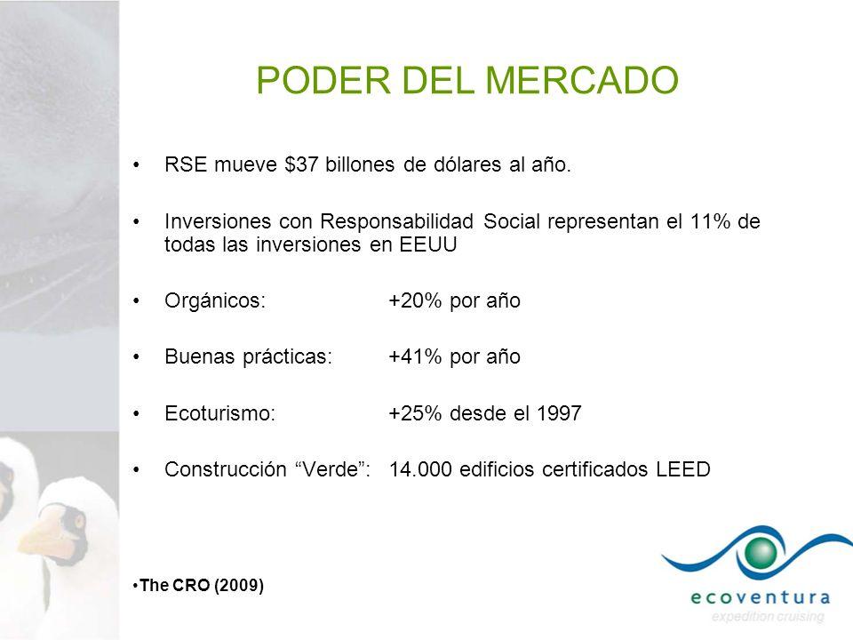 PODER DEL MERCADO RSE mueve $37 billones de dólares al año. Inversiones con Responsabilidad Social representan el 11% de todas las inversiones en EEUU