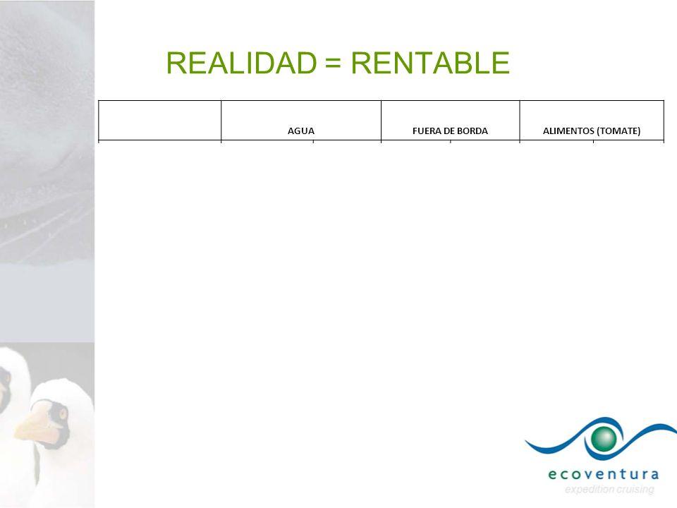 REALIDAD = RENTABLE AGUAFUERA DE BORDAALIMENTOS (TOMATE) DesalinizadoraTanquero2 Tiempos4 TiemposConvencionalCompra local Precio de adquisici ó n$ 8,0
