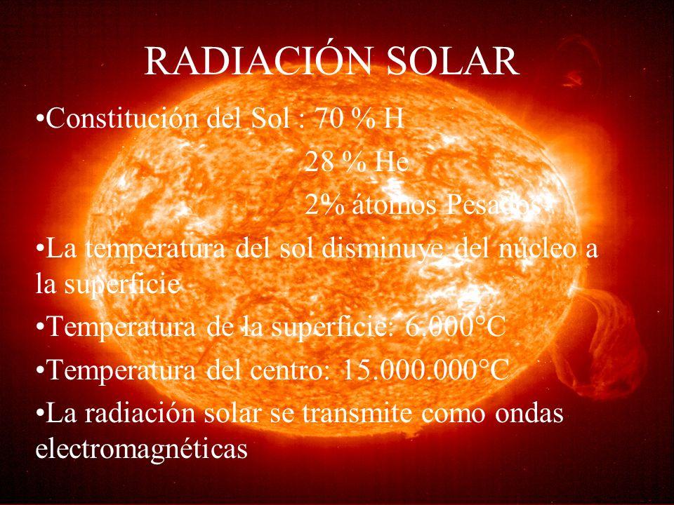 RADIACIÓN SOLAR Constitución del Sol : 70 % H 28 % He 2% átomos Pesados La temperatura del sol disminuye del núcleo a la superficie Temperatura de la