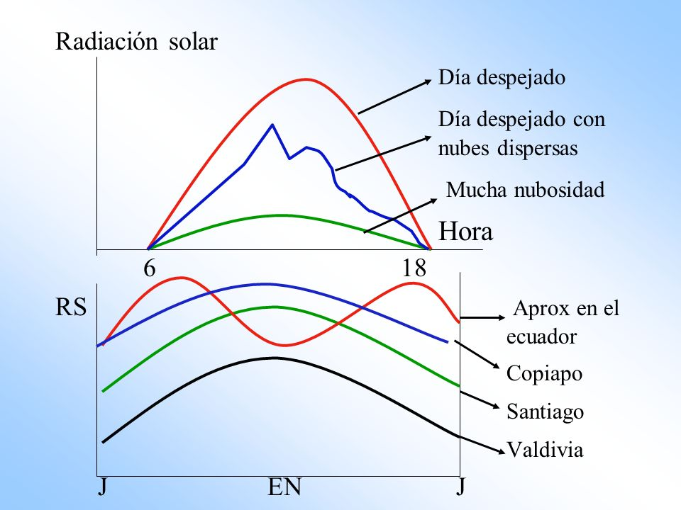 Radiación solar Día despejado Día despejado con nubes dispersas Mucha nubosidad Hora 6 18 RS Aprox en el ecuador Copiapo Santiago Valdivia J EN J