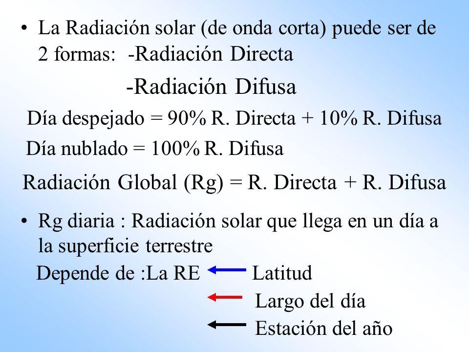 La Radiación solar (de onda corta) puede ser de 2 formas: - Radiación Directa -Radiación Difusa Día despejado = 90% R. Directa + 10% R. Difusa Día nub
