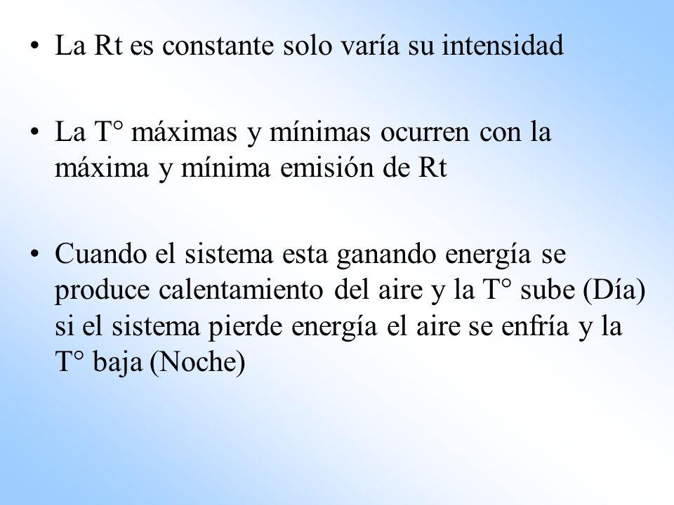 La Rt es constante solo varía su intensidad La T° máximas y mínimas ocurren con la máxima y mínima emisión de Rt Cuando el sistema esta ganando energí