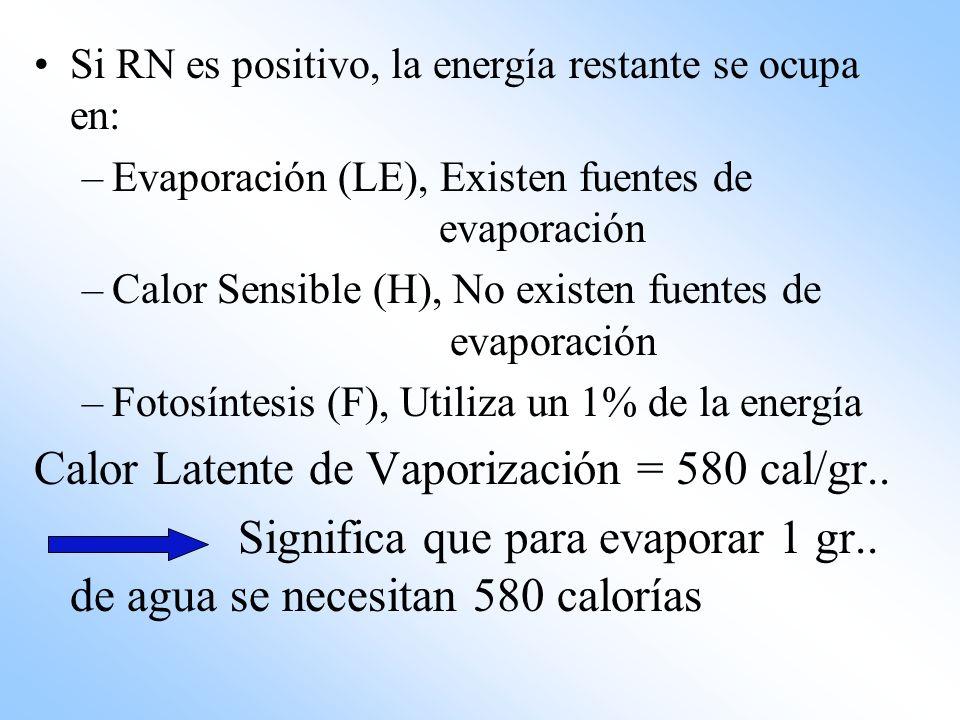 Si RN es positivo, la energía restante se ocupa en: –Evaporación (LE), Existen fuentes de evaporación –Calor Sensible (H), No existen fuentes de evapo