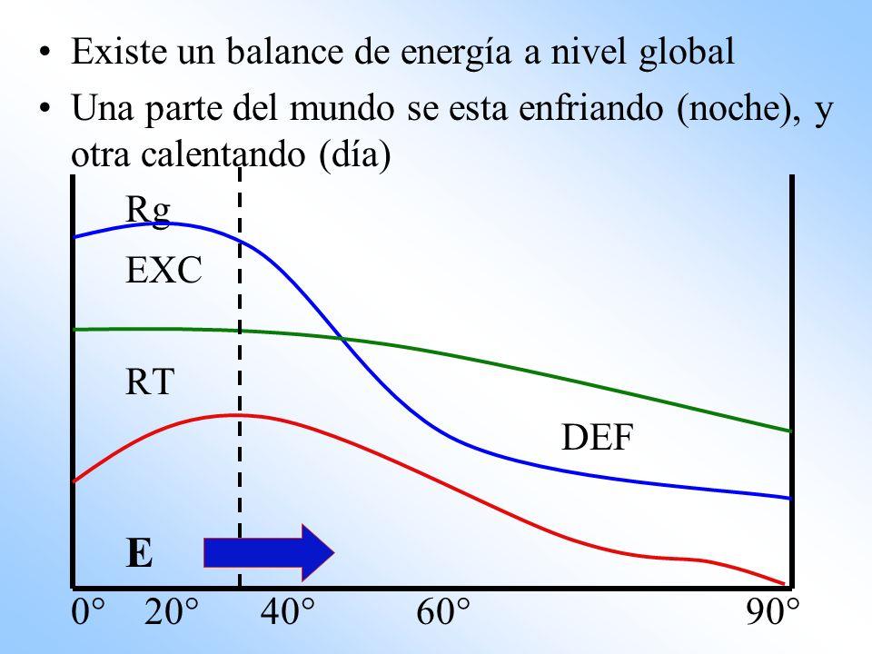 Existe un balance de energía a nivel global Una parte del mundo se esta enfriando (noche), y otra calentando (día) Rg EXC RT DEF E 0° 20° 40° 60° 90°