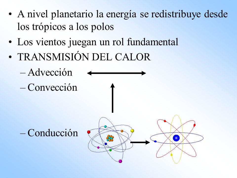 A nivel planetario la energía se redistribuye desde los trópicos a los polos Los vientos juegan un rol fundamental TRANSMISIÓN DEL CALOR –Advección –C