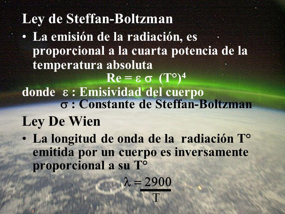 Ley de Steffan-Boltzman La emisión de la radiación, es proporcional a la cuarta potencia de la temperatura absoluta Re = (T°) 4 donde : Emisividad del