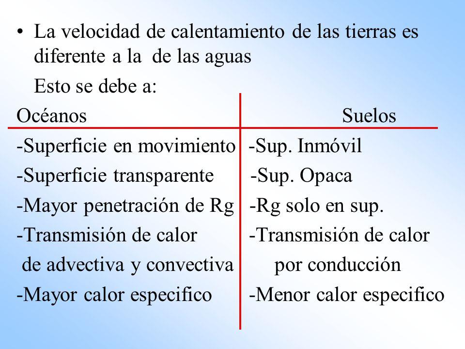 La velocidad de calentamiento de las tierras es diferente a la de las aguas Esto se debe a: OcéanosSuelos -Superficie en movimiento -Sup. Inmóvil -Sup