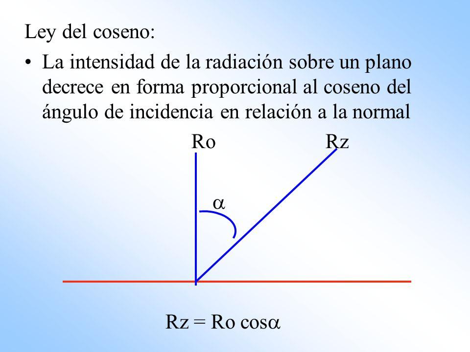 Ley del coseno: La intensidad de la radiación sobre un plano decrece en forma proporcional al coseno del ángulo de incidencia en relación a la normal