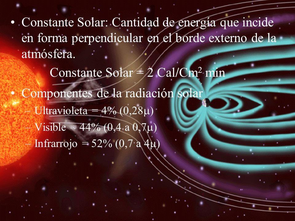 Constante Solar: Cantidad de energía que incide en forma perpendicular en el borde externo de la atmósfera. Constante Solar = 2 Cal/Cm 2 min Component